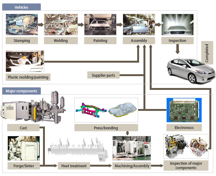 process and product innovations of toyota Lean innovation 2017 toyota madrid october 24 to 26  she carried out her post -doc at epfl collaborating at the lean product and process (leanppd) fp7.