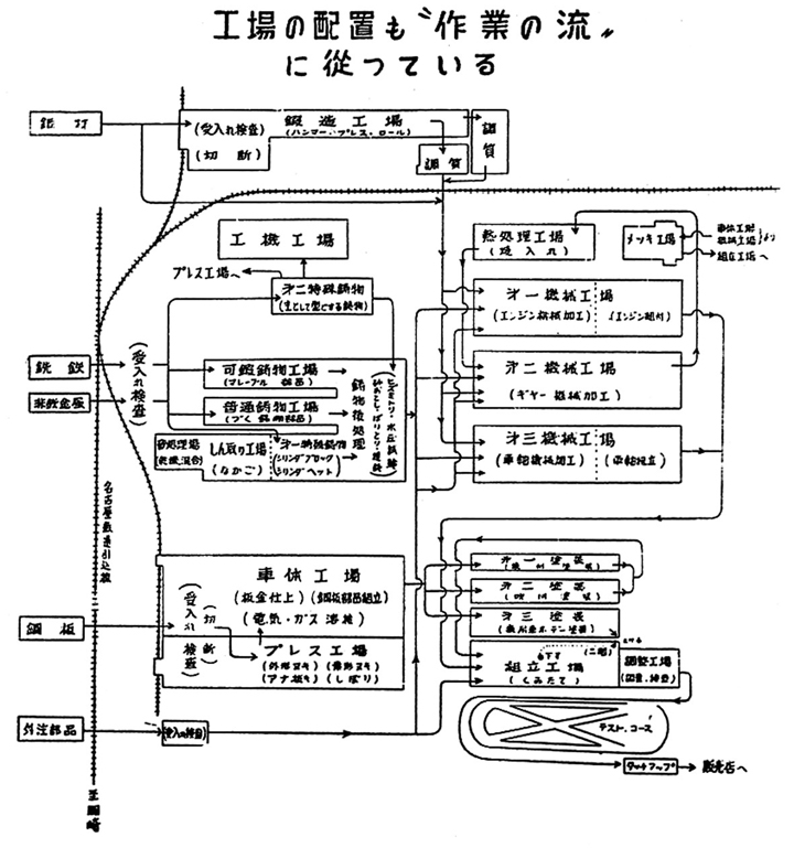toyota facility layout List of toyota manufacturing facilities this list comprises toyota's manufacturing facilities worldwide, as well as others that are jointly owned by the company or.