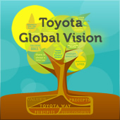 Toyota Global Vision 2020