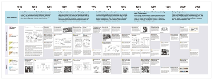 toyota distribution system The toyota manufacturing system is centred on achieving a high level of productivity during the 1980s and 1990s toyota spread itschain of overseas part suppliers and distribution system (jones.