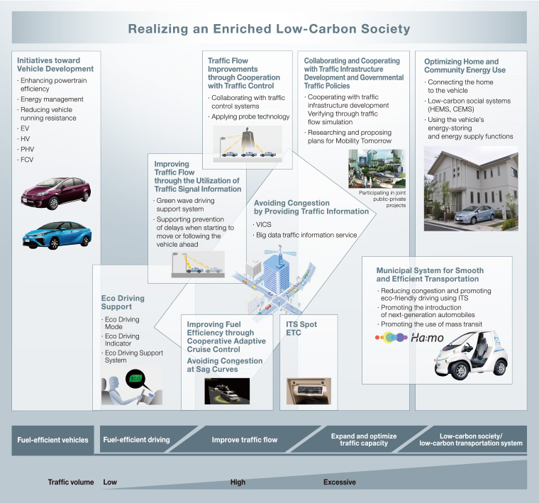 Realizing CO2 Reduction and an Enriched Low Carbon Society