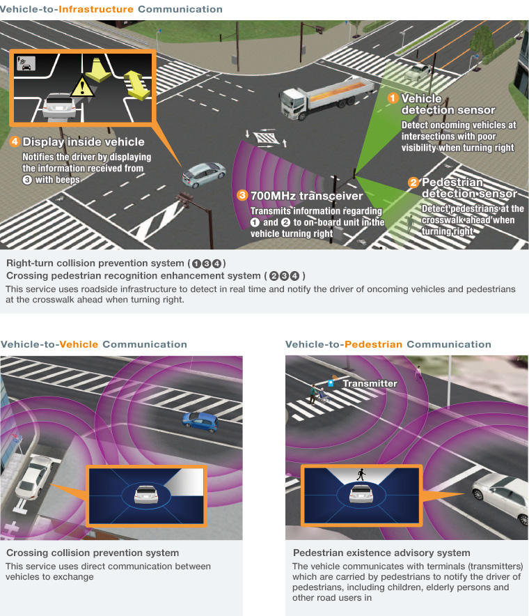 Right-turn collision prevention system  Green wave driving support system