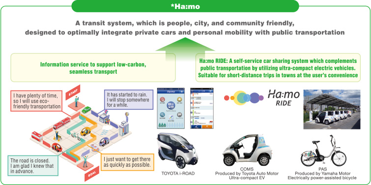 hamo A transit system, which is people, city, and community friendly,designed to optimally integrate private cars and personal mobility with public transportation