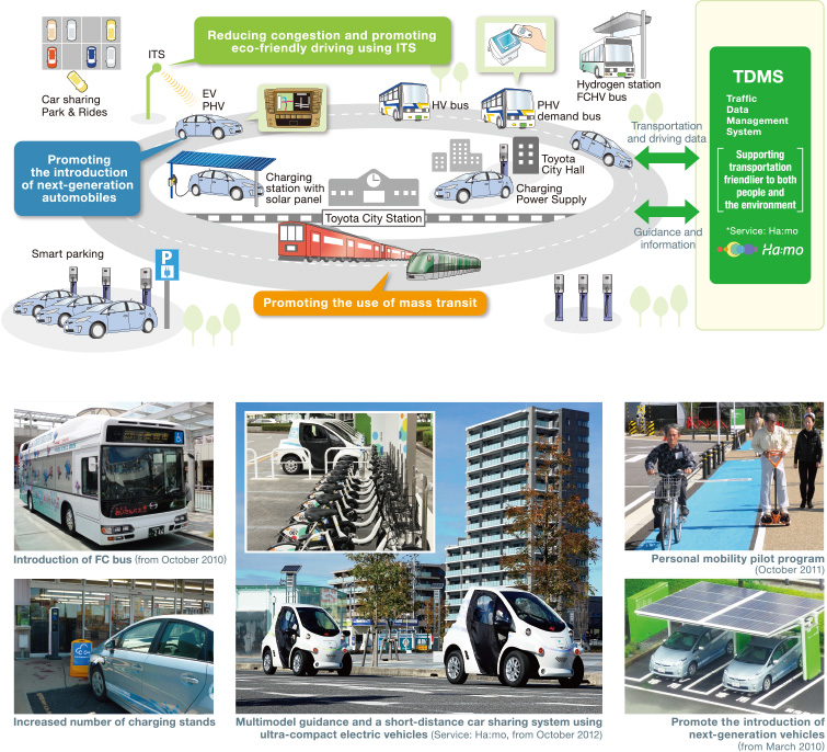 Picture of entire low-carbon transportation system