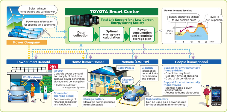 Smart grid that Toyota envisions