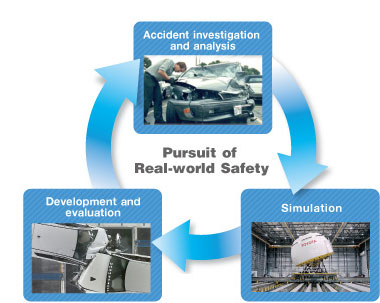 Pursuit of Real-world Safety
