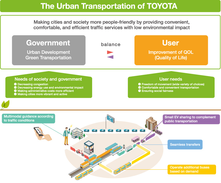 japans urban transportation system Policy coordination in urban transport planning: some experience from asia- nepal and japan surya raj acharya, phd escap consultant regional expert group meeting on.