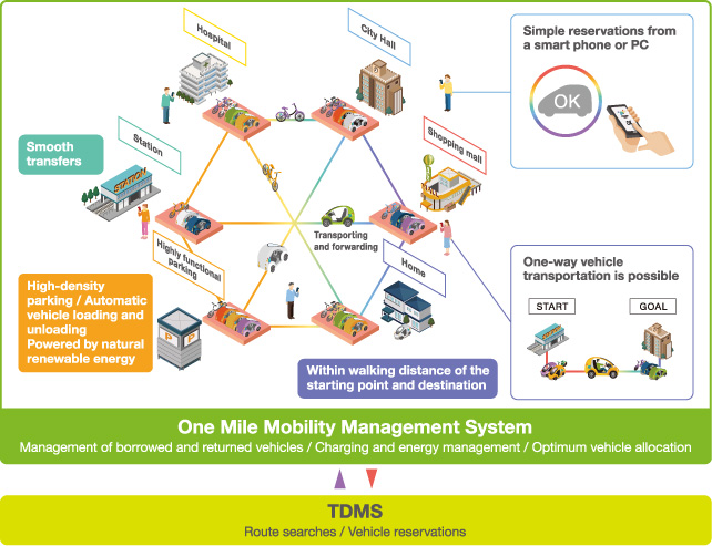 Toyota Global Site | TDMS and One Mile Mobility System