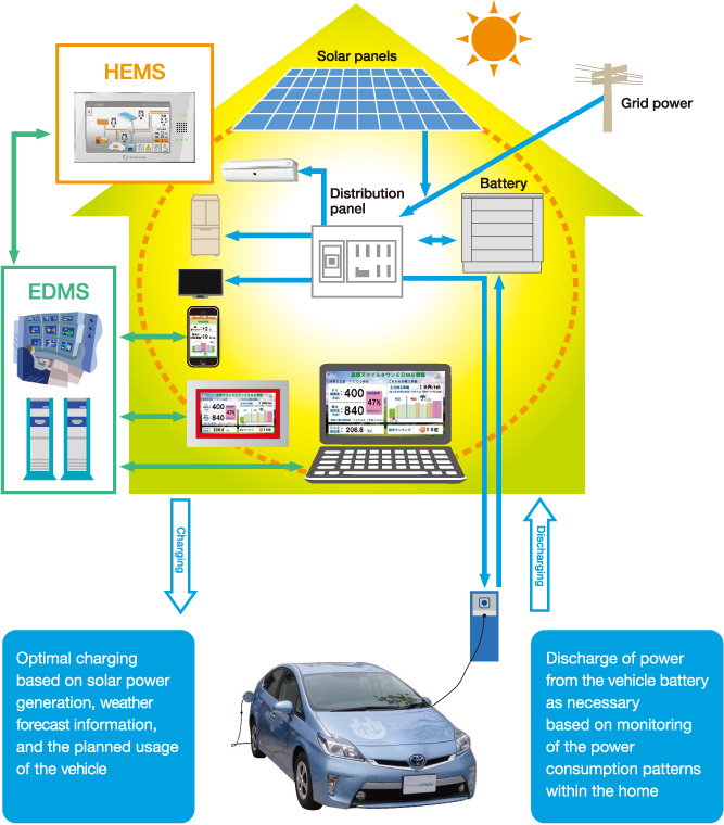 Toyota Global Site Our Approach To Verification Of V2h