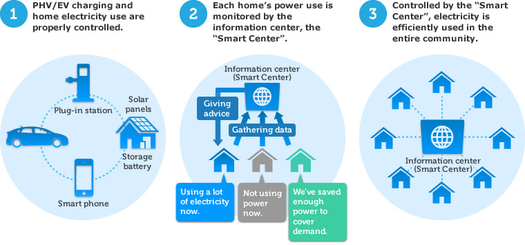 whats the buzz on smart grids Flawed nature of the smart grid, smart meter, and home area  you sure drink a lot of tea: smart meter data can show what's going on in a.