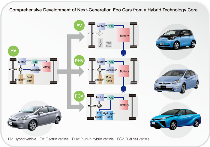 electric vehicle and fuel cell cars Gm believes in an all-electric future, and says it will offer a combination of battery-powered and hydrogen fuel cell vehicles to get there the company's vision is a world with zero crashes, zero emissions and zero congestion.