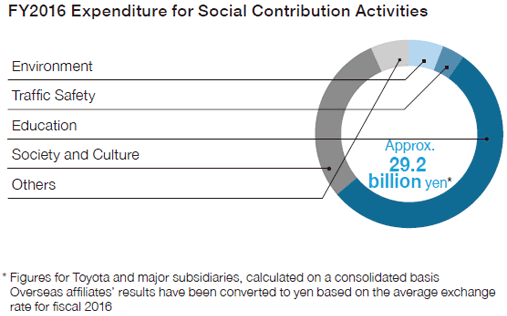 FY2016 Expenditure for Social Contribution Activities