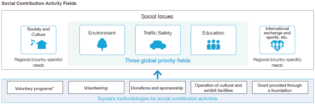 Social Contribution Activity Fields